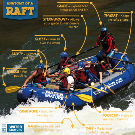 Know your way around a raft?